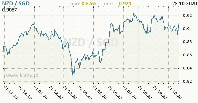 Vývoj kurzu NZD/SGD - graf