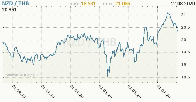 Vývoj kurzu NZD/THB - graf