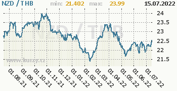 Graf NZD / THB denní hodnoty, 1 rok, formát 350 x 180 (px) PNG