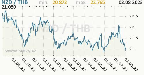 Graf NZD / THB denní hodnoty, 1 rok, formát 500 x 260 (px) PNG