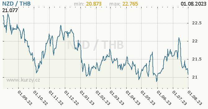 Graf NZD / THB denní hodnoty, 1 rok, formát 670 x 350 (px) PNG