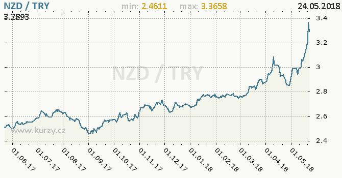 Vývoj kurzu NZD/TRY - graf