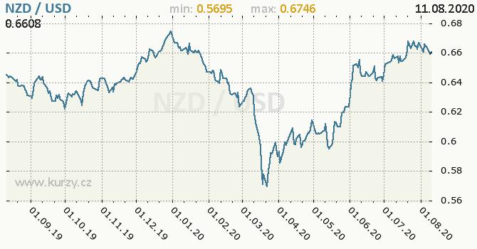 Vývoj kurzu NZD/USD - graf