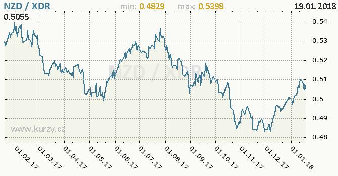 Graf MMF a novozélandský dolar