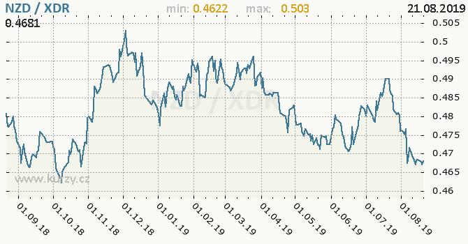 Vývoj kurzu NZD/XDR - graf