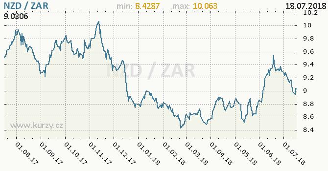 Vývoj kurzu NZD/ZAR - graf
