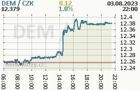 Online graf kurzu dem/CZK