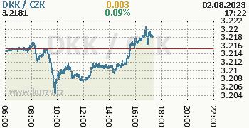 Dánská koruna graf DKK / CZK aktuální hodnoty, formát 350 x 180 (px) PNG