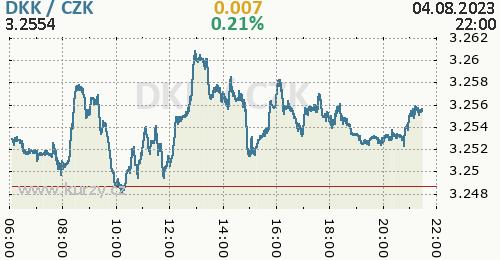 Dánská koruna graf DKK / CZK aktuální hodnoty, formát 500 x 260 (px) PNG