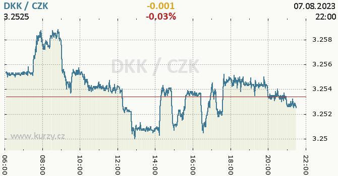 Dánská koruna graf DKK / CZK aktuální hodnoty, formát 670 x 350 (px) PNG