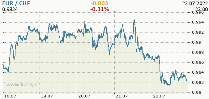 Online CHF/EUR - chart