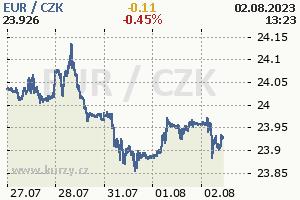 Online graf české koruny vůči euru