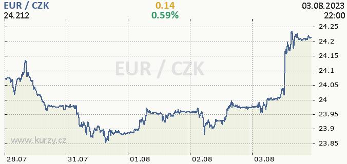 Euro czk forex online