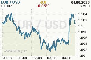 Online graf české koruny vůči dolaru