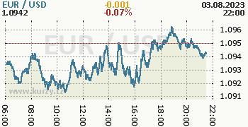 Graf EUR / USD aktuální hodnoty, formát 350 x 180 (px) PNG