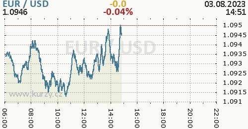Graf EUR / USD aktuální hodnoty, formát 500 x 260 (px) PNG