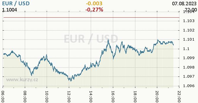 Graf EUR / USD aktuální hodnoty, formát 670 x 350 (px) PNG