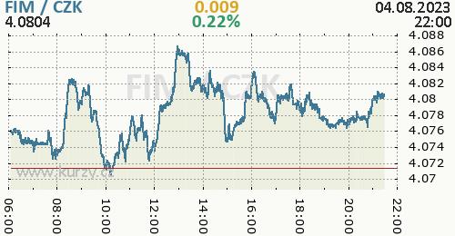 Finská marka graf FIM / CZK aktuální hodnoty, formát 500 x 260 (px) PNG