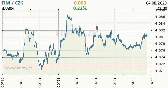 Finská marka graf FIM / CZK aktuální hodnoty, formát 670 x 350 (px) PNG