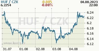 Maďarský forint graf HUF / CZK aktuální hodnoty, formát 350 x 180 (px) PNG