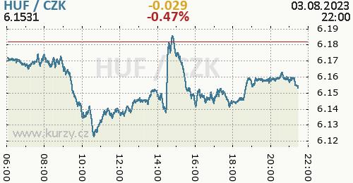 Maďarský forint graf HUF / CZK aktuální hodnoty, formát 500 x 260 (px) PNG