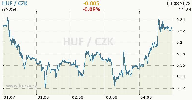 Maďarský forint graf HUF / CZK aktuální hodnoty, formát 670 x 350 (px) PNG