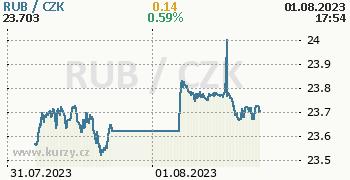 Ruský rubl graf RUB / CZK aktuální hodnoty, formát 350 x 180 (px) PNG