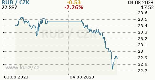 Ruský rubl graf RUB / CZK aktuální hodnoty, formát 500 x 260 (px) PNG