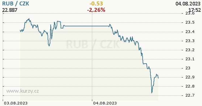 Ruský rubl graf RUB / CZK aktuální hodnoty, formát 670 x 350 (px) PNG