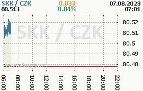Online graf kurzu skk