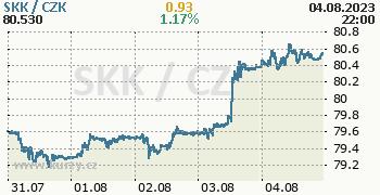 Slovenská koruna graf SKK / CZK aktuální hodnoty, formát 350 x 180 (px) PNG