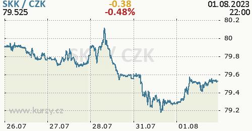 Slovenská koruna graf SKK / CZK aktuální hodnoty, formát 500 x 260 (px) PNG