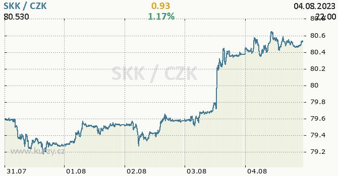 Slovenská koruna graf SKK / CZK aktuální hodnoty, formát 670 x 350 (px) PNG