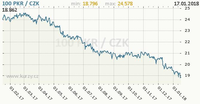 Graf česká koruna a pákistánská rupie