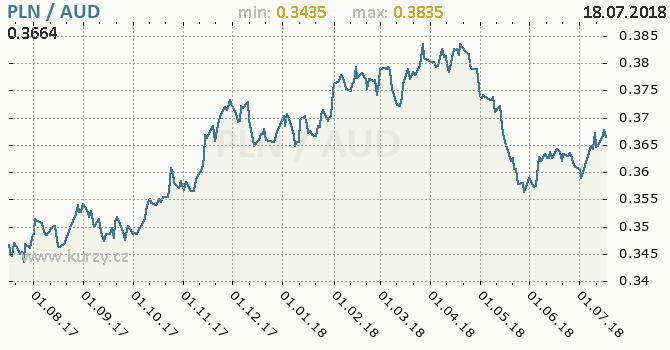Vývoj kurzu PLN/AUD - graf