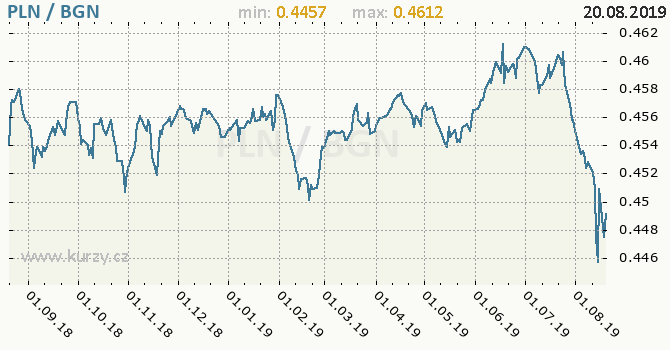 Vývoj kurzu PLN/BGN - graf