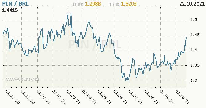 Vývoj kurzu PLN/BRL - graf