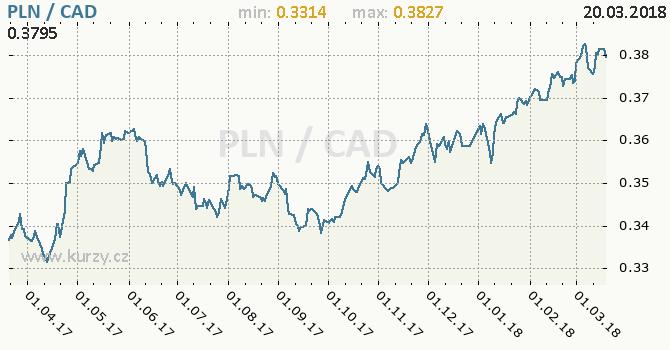 Vývoj kurzu PLN/CAD - graf