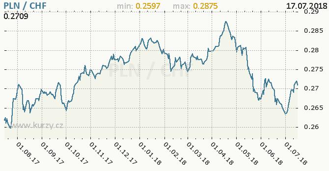 Vývoj kurzu PLN/CHF - graf