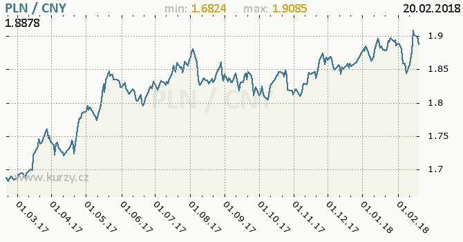 Graf čínský juan a polský zlotý