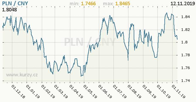 Vývoj kurzu PLN/CNY - graf