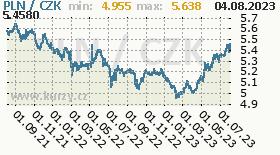 polský zlotý, graf kurzu polského zlotého, PLN/CZK
