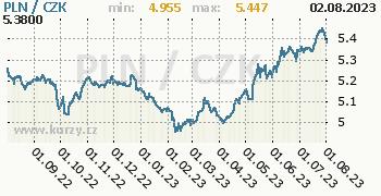 Polský zlotý graf PLN / CZK denní hodnoty, 1 rok, formát 350 x 180 (px) PNG