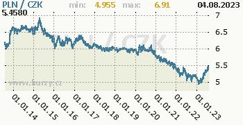 Polský zlotý graf PLN / CZK denní hodnoty, 10 let, formát 350 x 180 (px) PNG