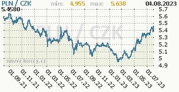 Polský zlotý graf PLN / CZK denní hodnoty, 2 roky, formát 350 x 180 (px) PNG
