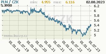 Polský zlotý graf PLN / CZK denní hodnoty, 5 let, formát 350 x 180 (px) PNG