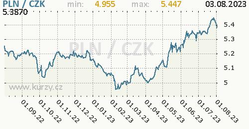 Polský zlotý graf PLN / CZK denní hodnoty, 1 rok, formát 500 x 260 (px) PNG