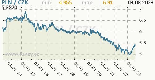 Polský zlotý graf PLN / CZK denní hodnoty, 10 let, formát 500 x 260 (px) PNG