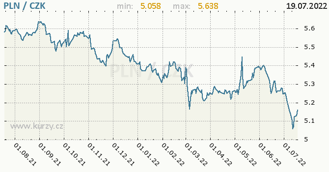 Polský zlotý graf PLN / CZK denní hodnoty, 1 rok, formát 670 x 350 (px) PNG