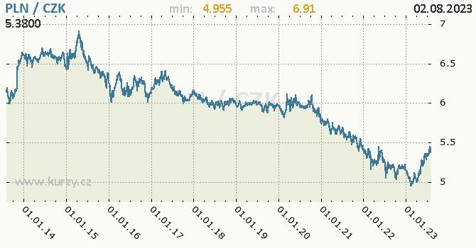 Polský zlotý graf PLN / CZK denní hodnoty, 10 let, formát 670 x 350 (px) PNG